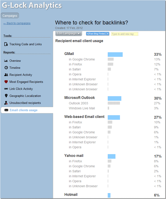 email clients usage report from G-Lock Analytics